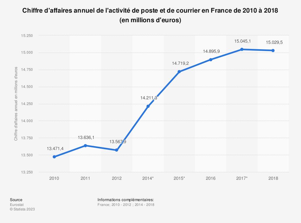 Statistique: Chiffre d'affaires annuel de l'activité de poste et de courrier en France de 2010 à 2016 (en millions d'euros) | Statista
