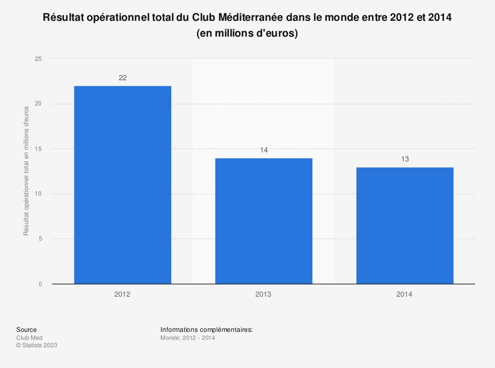 Statistique: Résultat opérationnel total du Club Méditerranée dans le monde entre 2012 et 2014 (en millions d'euros) | Statista