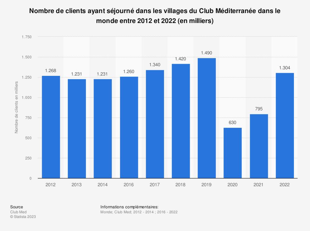Statistique: Nombre de clients ayant séjourné dans les villages du Club Méditerranée dans le monde entre 2012 et 2014 (en milliers) | Statista