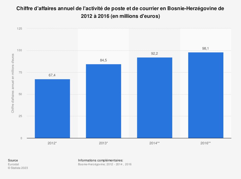 Statistique: Chiffre d'affaires annuel de l'activité de poste et de courrier en Bosnie-Herzégovine de 2012 à 2016 (en millions d'euros) | Statista