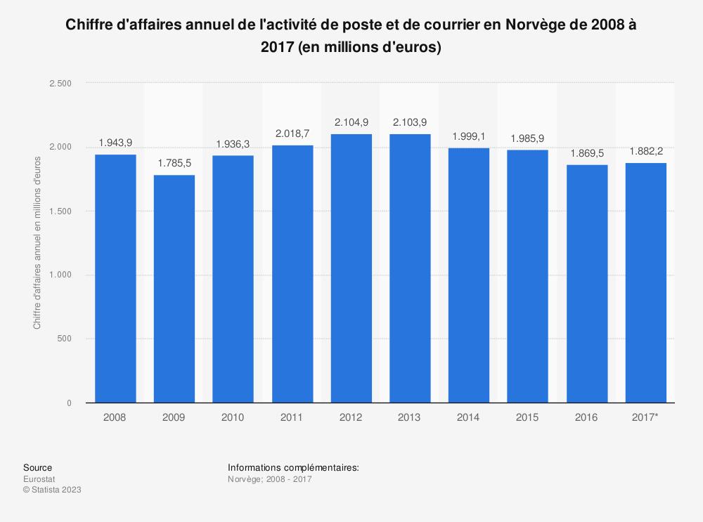 Statistique: Chiffre d'affaires annuel de l'activité de poste et de courrier en Norvège de 2008 à 2017 (en millions d'euros) | Statista