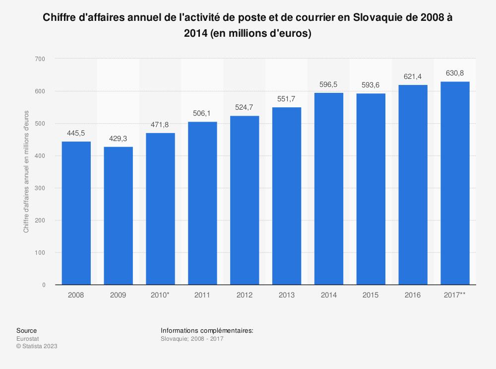 Statistique: Chiffre d'affaires annuel de l'activité de poste et de courrier en Slovaquie de 2008 à 2014 (en millions d'euros) | Statista