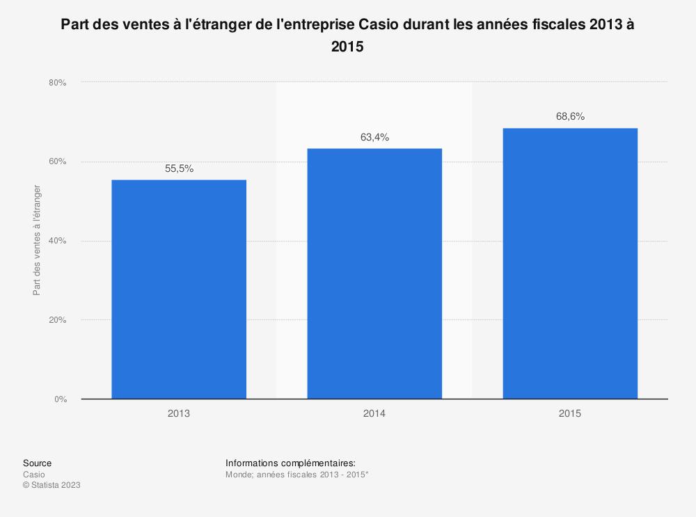 Statistique: Part des ventes à l'étranger de l'entreprise Casio durant les années fiscales 2013 à 2015  | Statista