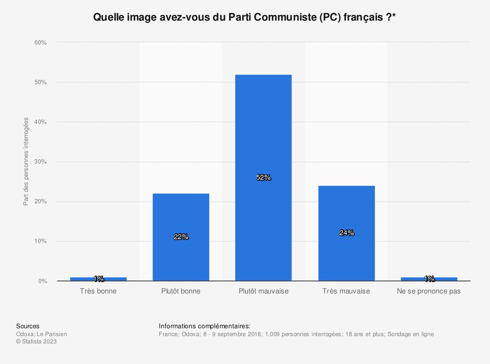 Statistique: Quelle image avez-vous du Parti Communiste (PC) français ?* | Statista