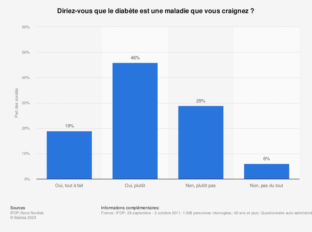 Statistique: Diriez-vous que le diabète est une maladie que vous craignez? | Statista