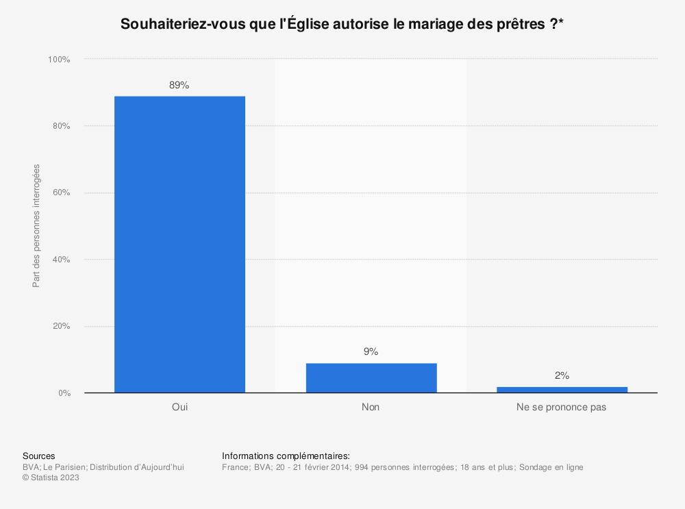 Statistique: Souhaiteriez-vous que l'Église autorise le mariage des prêtres ?* | Statista