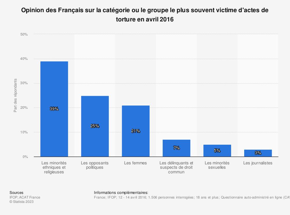 Statistique: Opinion des Français sur la catégorie ou le groupe le plus souvent victime d'actes de torture en avril 2016 | Statista