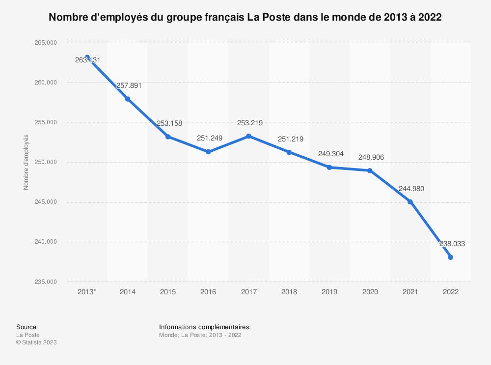 Statistique: Nombre d'employés du groupe français La Poste dans le monde de 2013 à 2018 | Statista