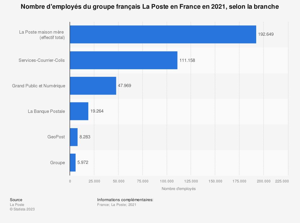Statistique: Nombre d'employés du groupe français La Poste en France en 2018, selon le secteur | Statista