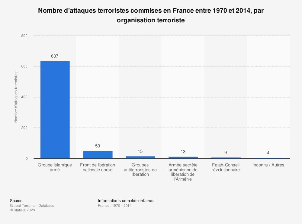 Statistique: Nombre d'attaques terroristes commises en France entre 1970 et 2014, par organisation terroriste | Statista
