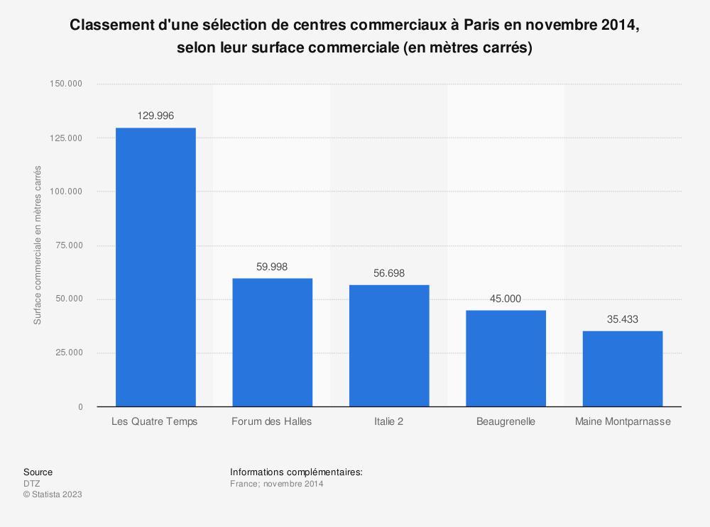 Statistique: Classement d'une sélection de centres commerciaux à Paris en novembre 2014, selon leur surface commerciale (en mètres carrés) | Statista