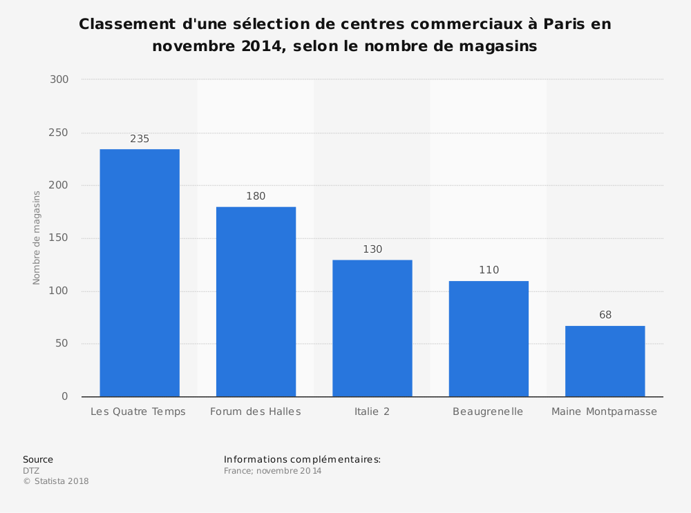 Statistique: Classement d'une sélection de centres commerciaux à Paris en novembre 2014, selon le nombre de magasins | Statista
