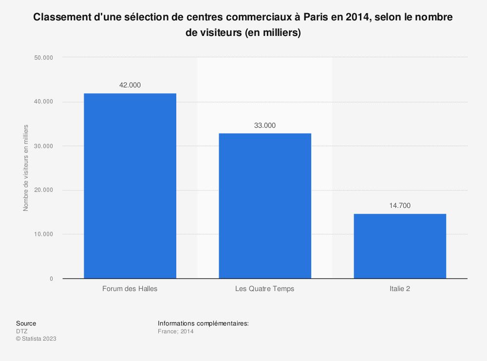 Statistique: Classement d'une sélection de centres commerciaux à Paris en 2014, selon le nombre de visiteurs (en milliers) | Statista