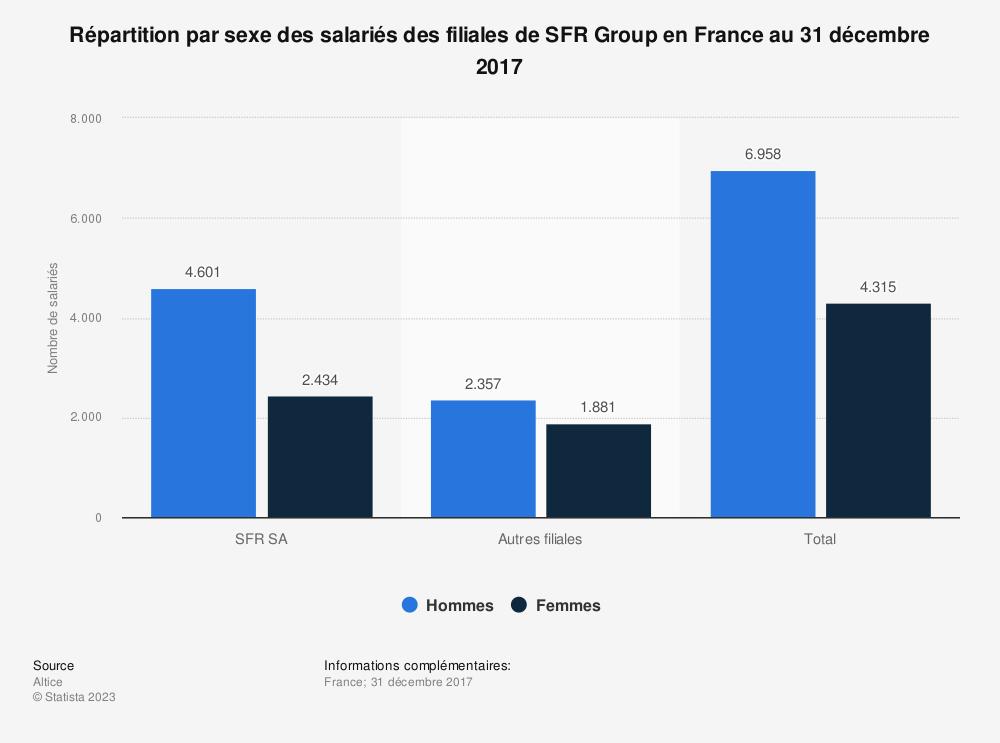 Statistique: Répartition par sexe des salariés des filiales de SFR Group en France au 31 décembre 2017 | Statista