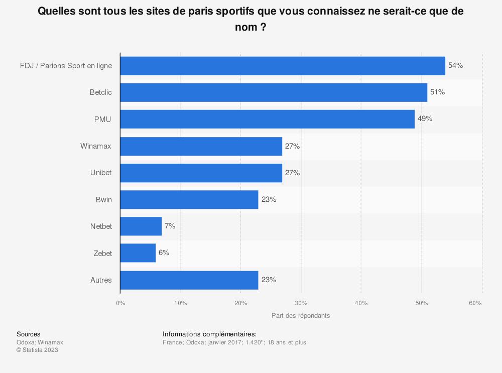 Statistique: Quelles sont tous les sites de paris sportifs que vous connaissez ne serait-ce que de nom? | Statista