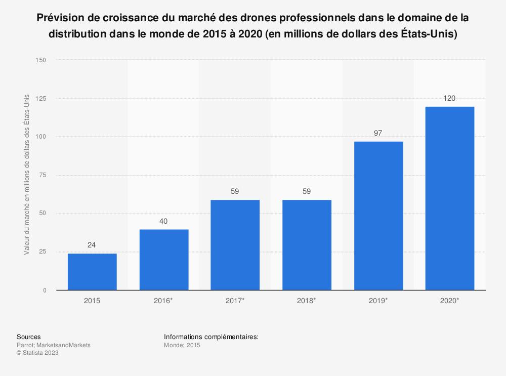 Statistique: Prévision de croissance du marché des drones professionnels dans le domaine de la distribution dans le monde de 2015 à 2020 (en millions de dollars des États-Unis) | Statista