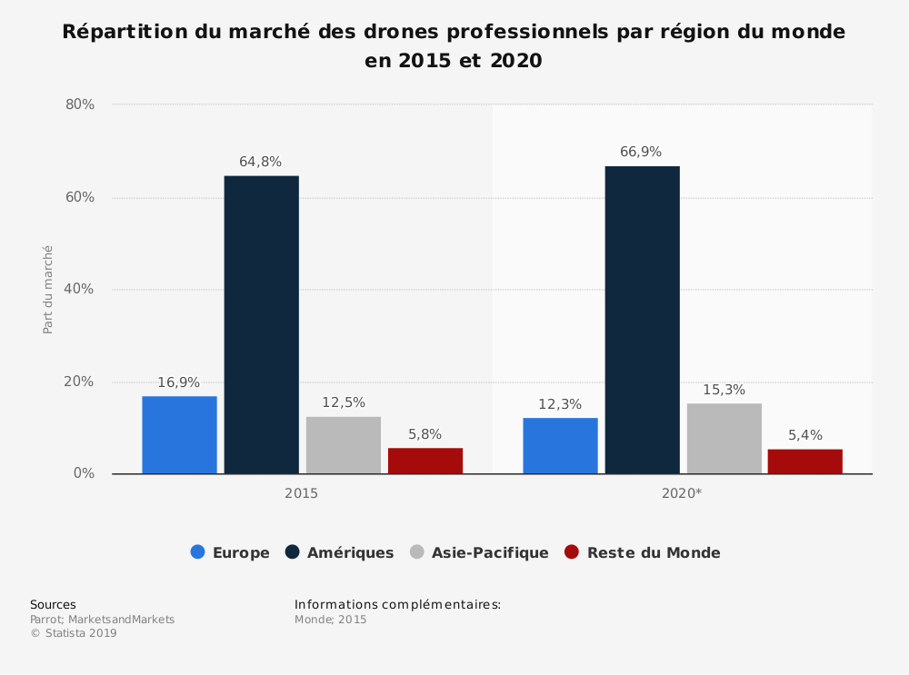 Statistique: Répartition du marché des drones professionnels par région du monde en 2015 et 2020 | Statista