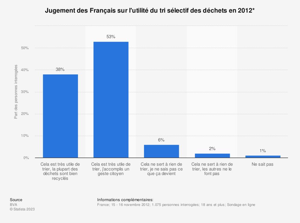 Statistique: Jugement des Français sur l'utilité du tri sélectif des déchets en 2012* | Statista