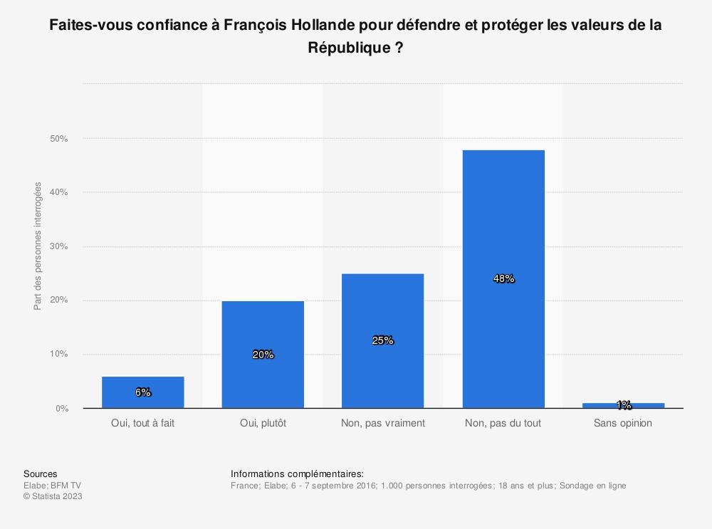 Statistique: Faites-vous confiance à François Hollande pour défendre et protéger les valeurs de la République ? | Statista