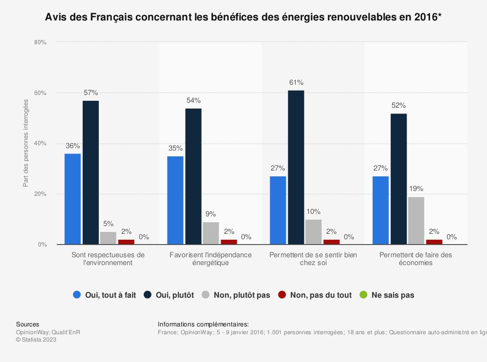 Statistique: Avis des Français concernant les bénéfices des énergies renouvelables en 2016* | Statista