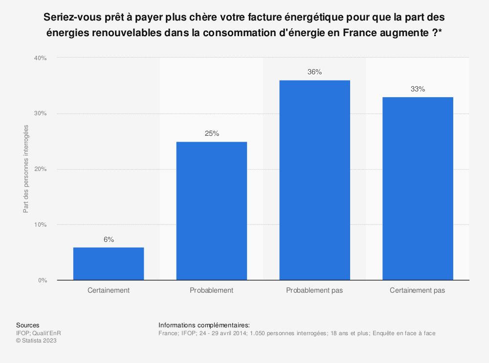 Statistique: Seriez-vous prêt à payer plus chère votre facture énergétique pour que la part des énergies renouvelables dans la consommation d'énergie en France augmente?* | Statista