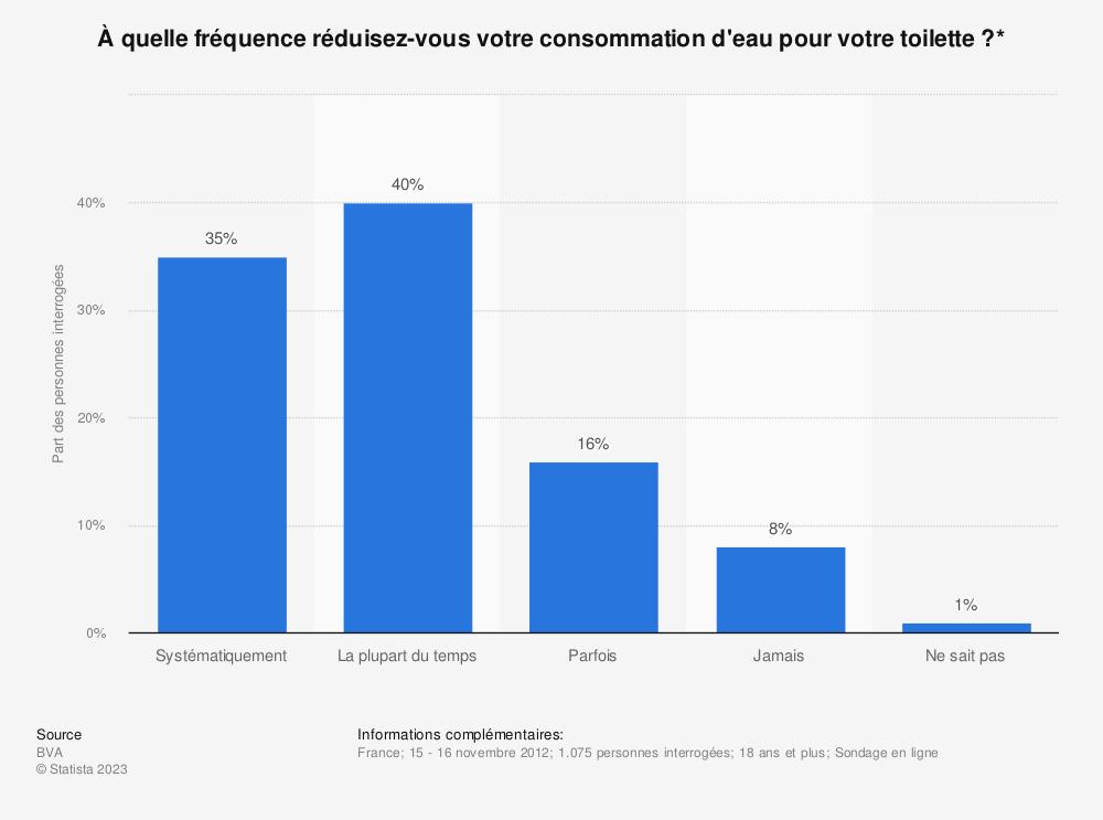 Statistique: À quelle fréquence réduisez-vous votre consommation d'eau pour votre toilette?* | Statista