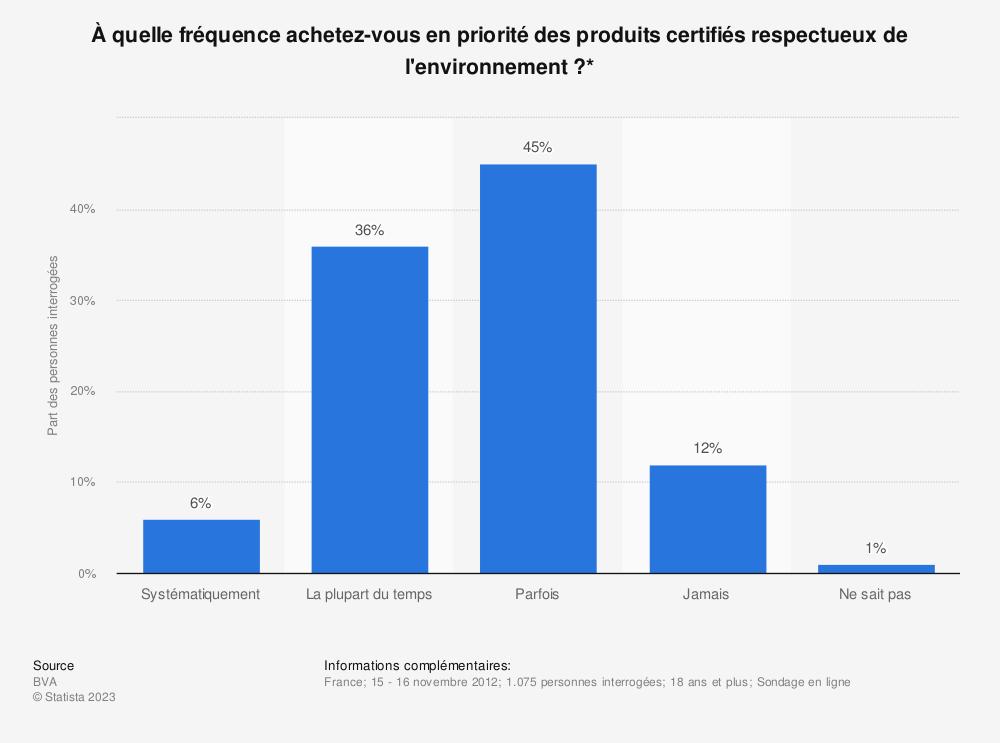 Statistique: À quelle fréquence achetez-vous en priorité des produits certifiés respectueux de l'environnement?* | Statista