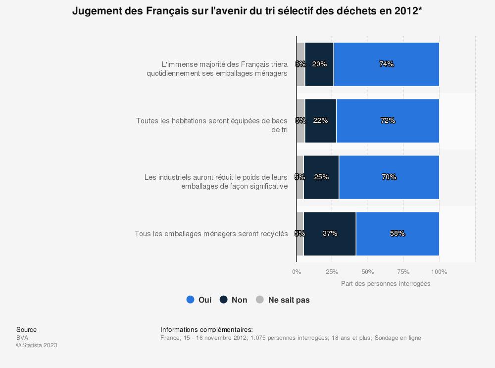 Statistique: Jugement des Français sur l'avenir du tri sélectif des déchets en 2012* | Statista