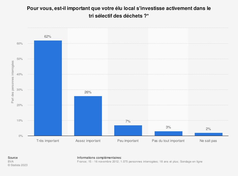 Statistique: Pour vous, est-il important que votre élu local s'investisse activement dans le trisélectif des déchets?* | Statista