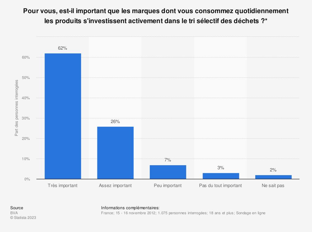 Statistique: Pour vous, est-il important que les marques dont vous consommez quotidiennement les produits s'investissent activement dans le tri sélectif des déchets?* | Statista