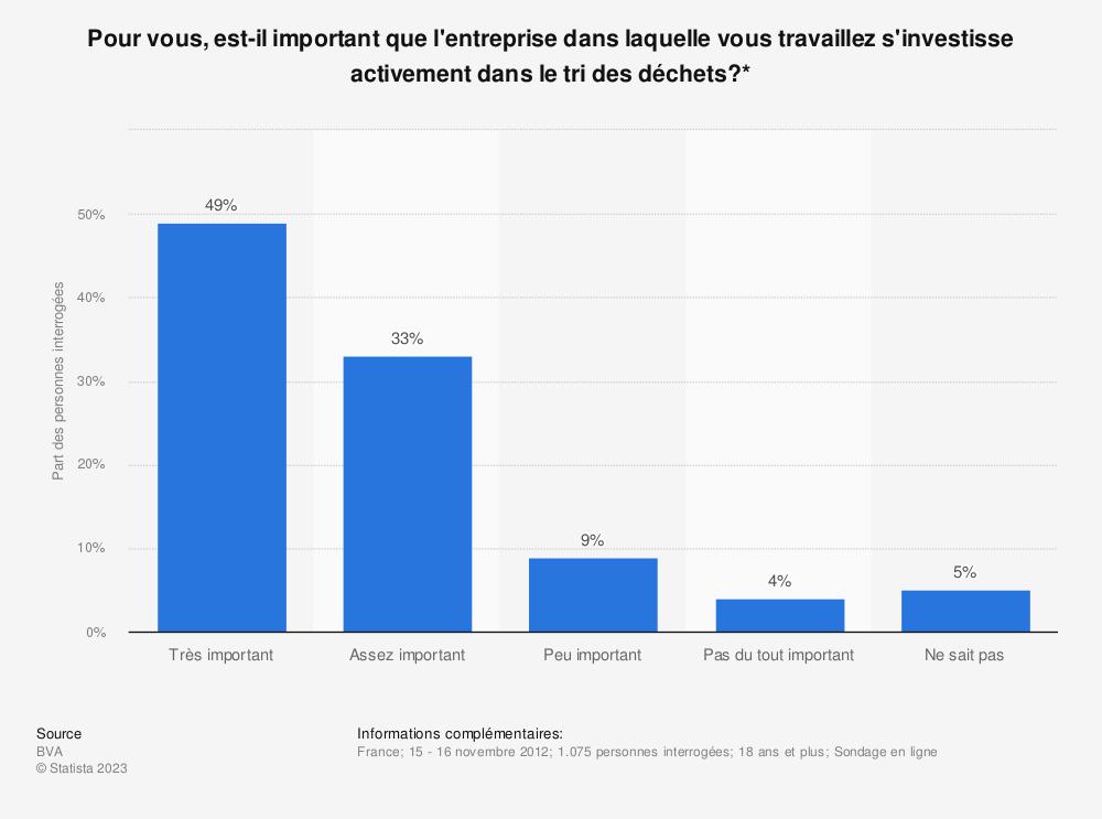 Statistique: Pour vous, est-il important que l'entreprise dans laquelle vous travaillez s'investisse activement dans le trides déchets?* | Statista