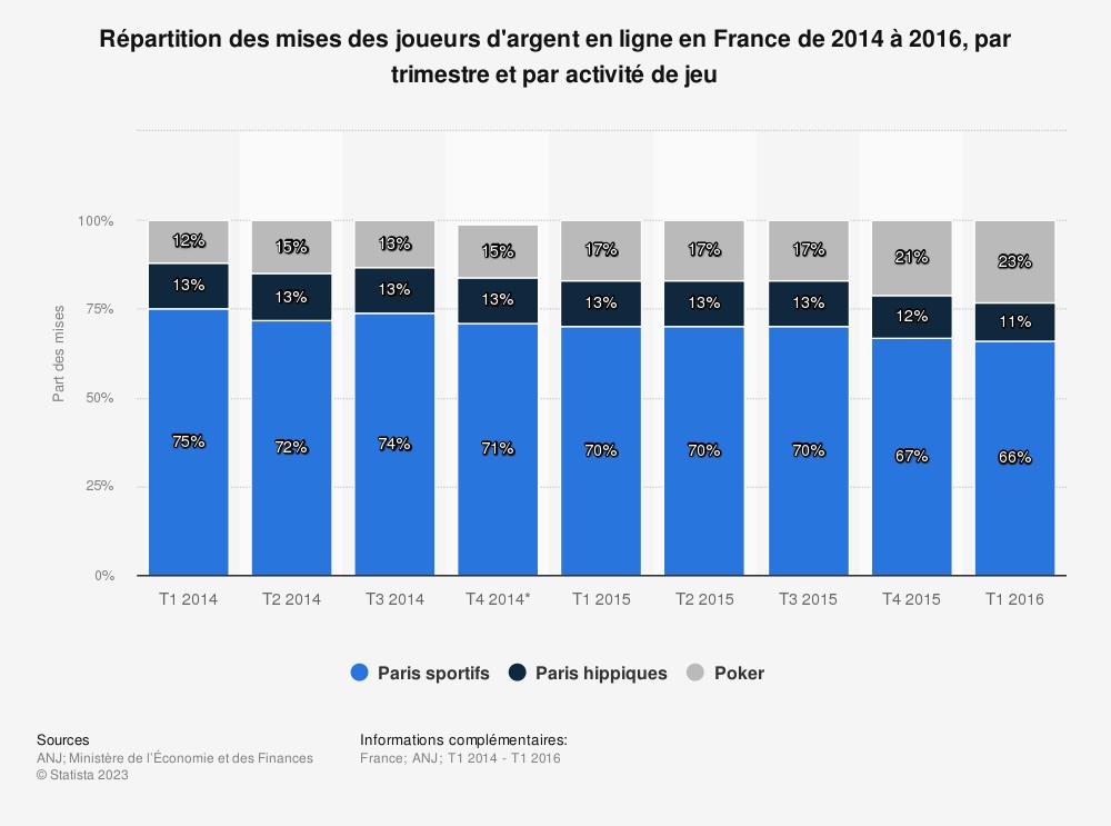 Statistique: Répartition des mises des joueurs d'argent en ligne en France de 2014 à 2016, par trimestre et par activité de jeu | Statista