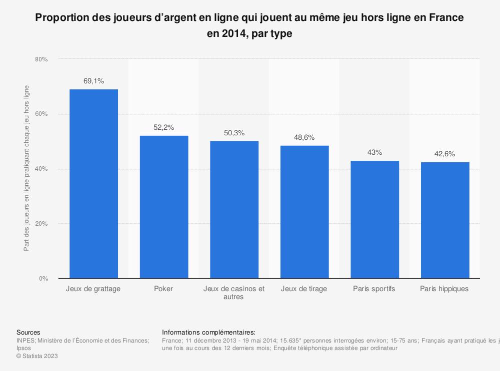 Statistique: Proportion des joueurs d'argent en ligne qui jouent au même jeu hors ligne en France en 2014, par type | Statista