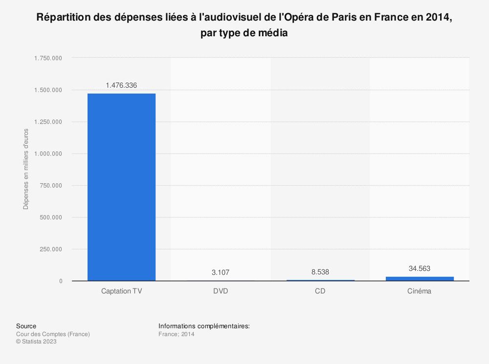 Statistique: Répartition des dépenses liées à l'audiovisuel de l'Opéra de Paris en France en 2014, par type de média | Statista