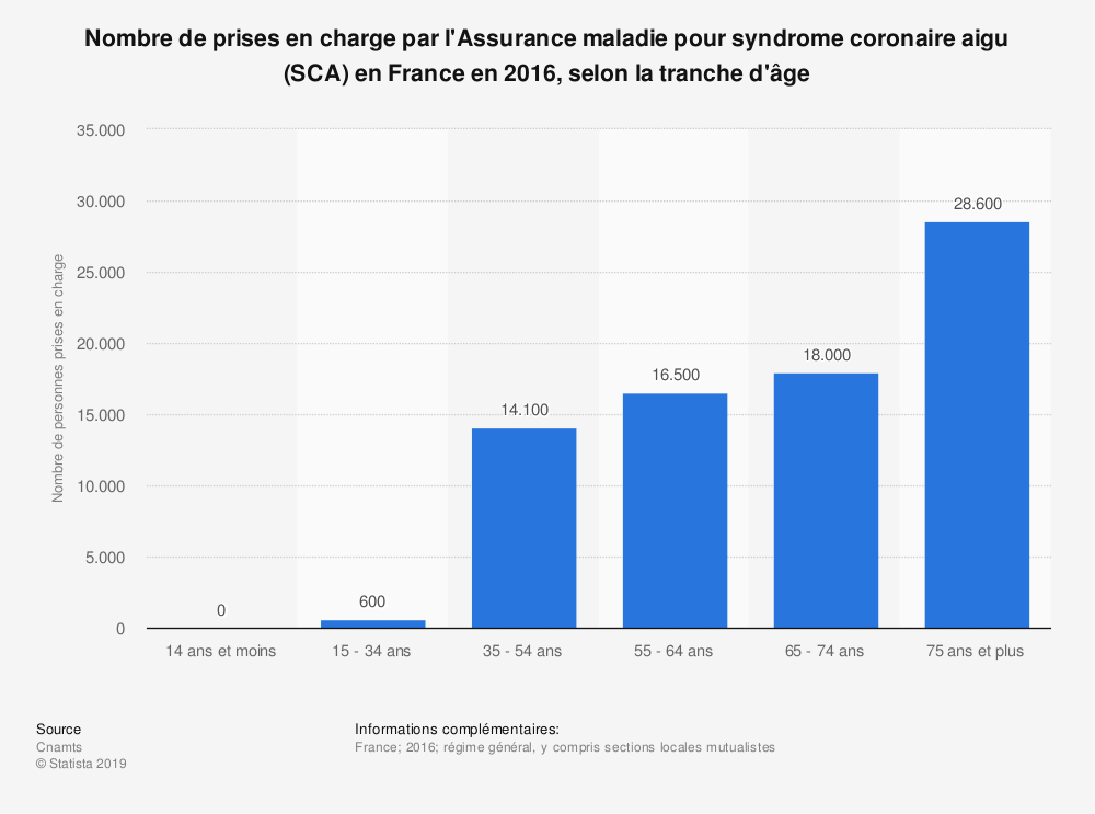 Statistique: Nombre de prises en charge par l'Assurance maladie pour syndrome coronaire aigu (SCA) en France en 2017, selon la tranche d'âge | Statista