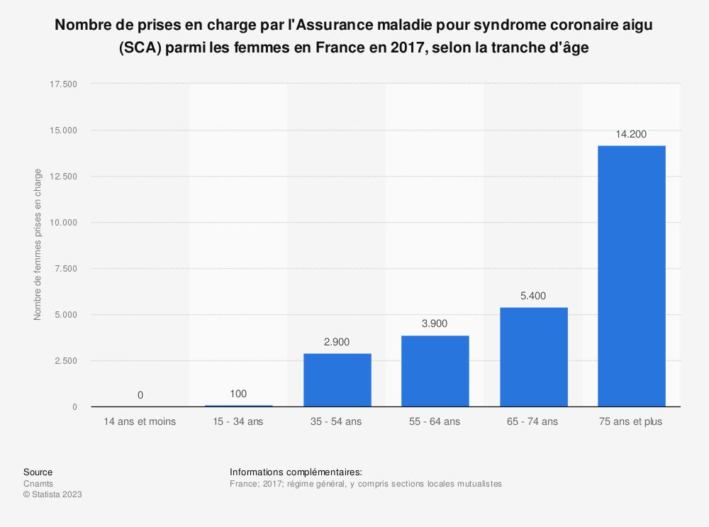 Statistique: Nombre de prises en charge par l'Assurance maladie pour syndrome coronaire aigu (SCA) parmi les femmes en France en 2017, selon la tranche d'âge | Statista