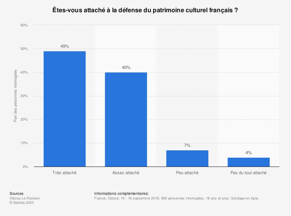 Statistique: Êtes-vous attaché à la défense du patrimoine culturel français ? | Statista