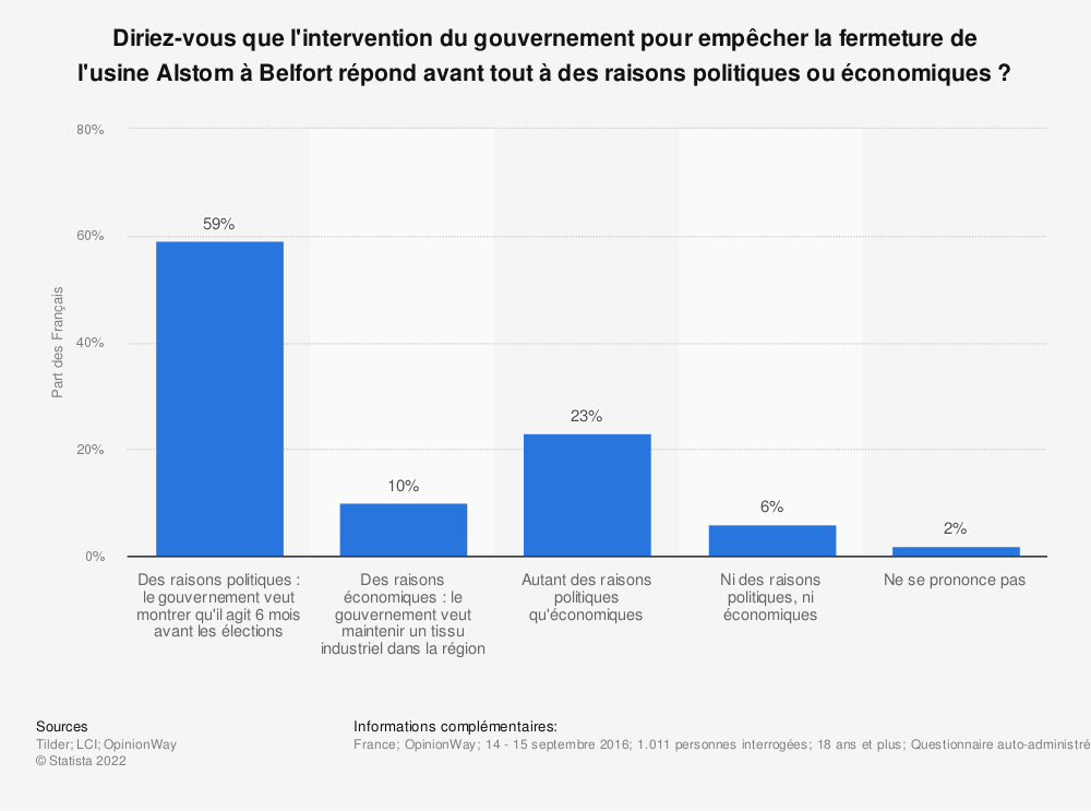 Statistique: Diriez-vous que l'intervention du gouvernement pour empêcher la fermeture de l'usine Alstom à Belfort répond avant tout à des raisons politiques ou économiques ? | Statista