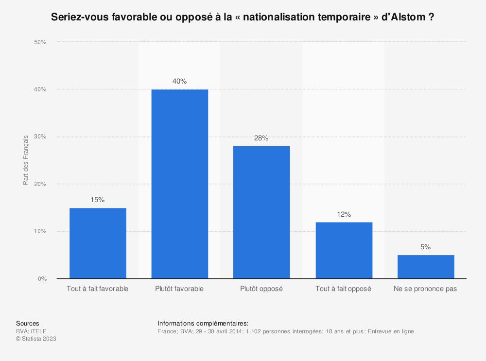 Statistique: Seriez-vous favorable ou opposé à la «nationalisation temporaire» d'Alstom ? | Statista