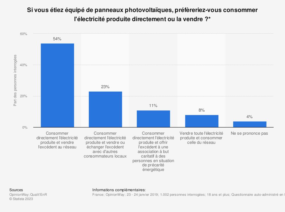 Statistique: Si vous étiez équipé de panneaux photovoltaïques, préfèreriez-vous consommer l'électricité produite directement ou la vendre?* | Statista