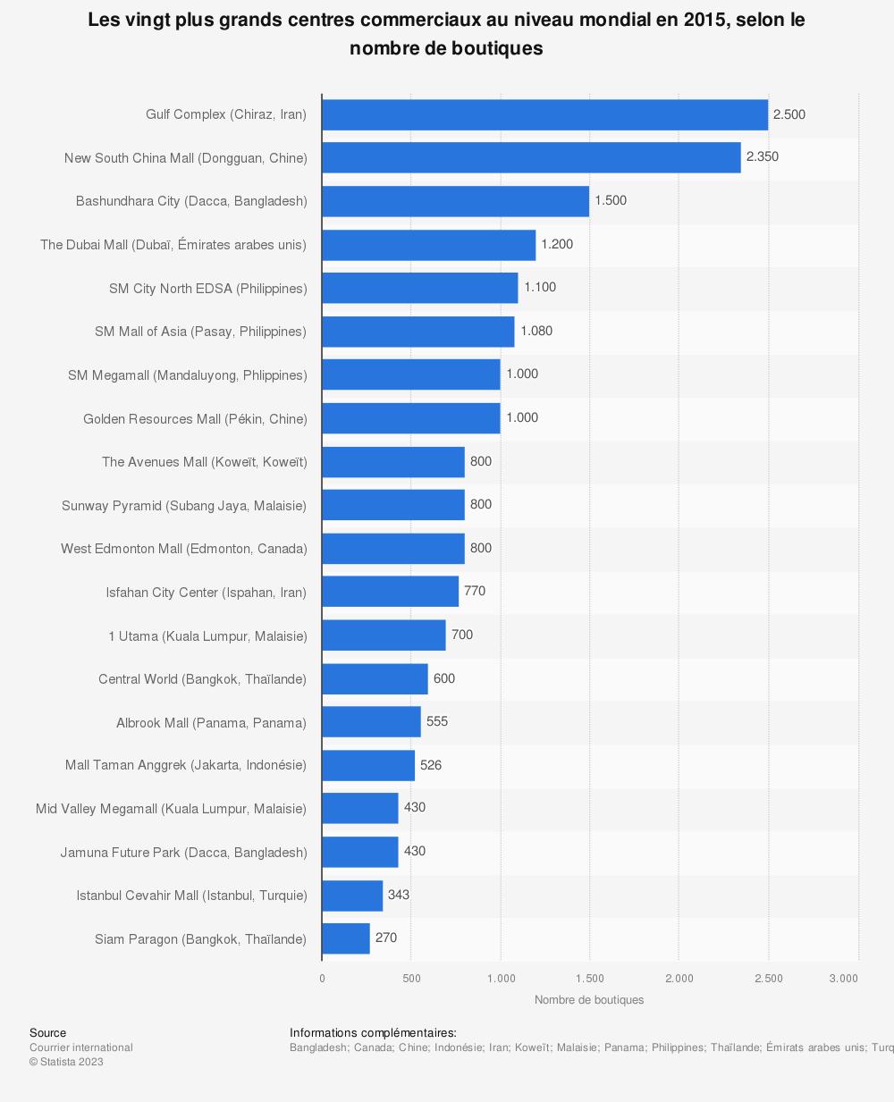 Statistique: Les vingt plus grands centres commerciaux au niveau mondial en 2015, selon le nombre de boutiques | Statista