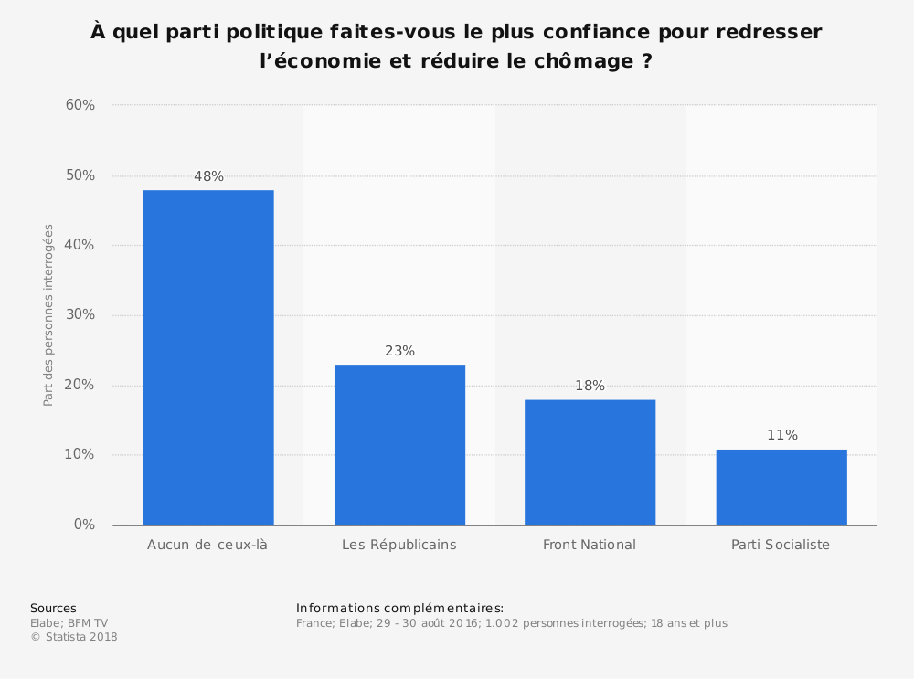 Statistique: À quel parti politique faites-vous le plus confiance pour redresser l'économie et réduire le chômage ? | Statista