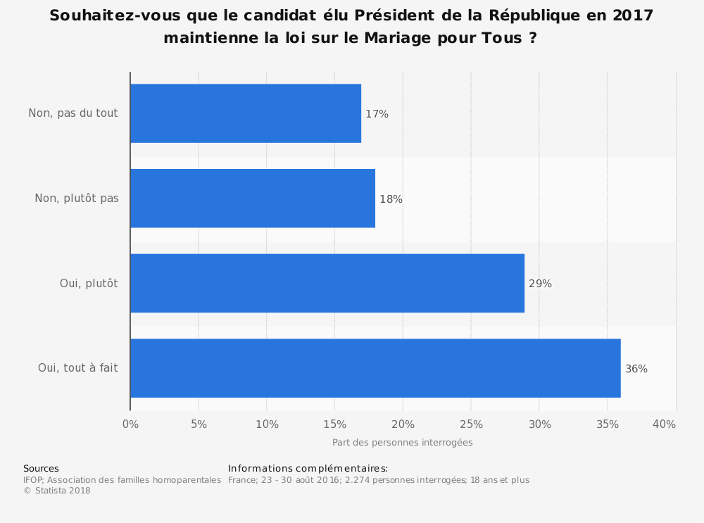 Statistique: Souhaitez-vous que le candidat élu Président de la République en 2017 maintienne la loi sur le Mariage pour Tous ? | Statista