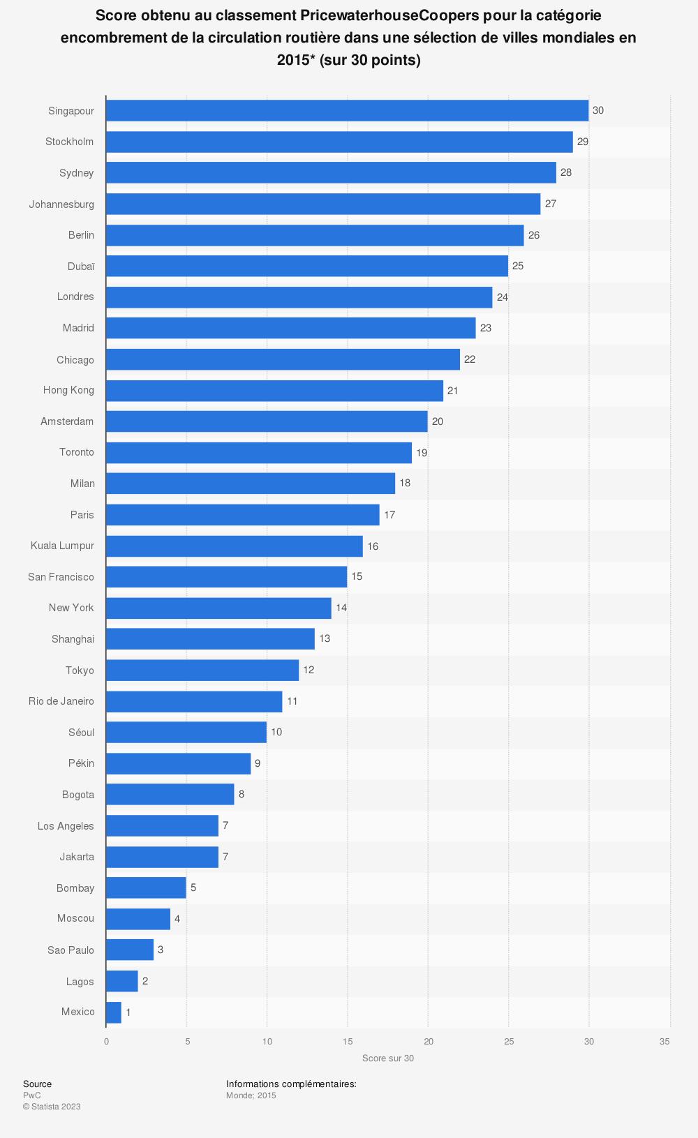 Statistique: Score obtenu au classement PricewaterhouseCoopers pour la catégorie encombrement de la circulation routière dans une sélection de villes mondiales en 2015* (sur 30 points) | Statista