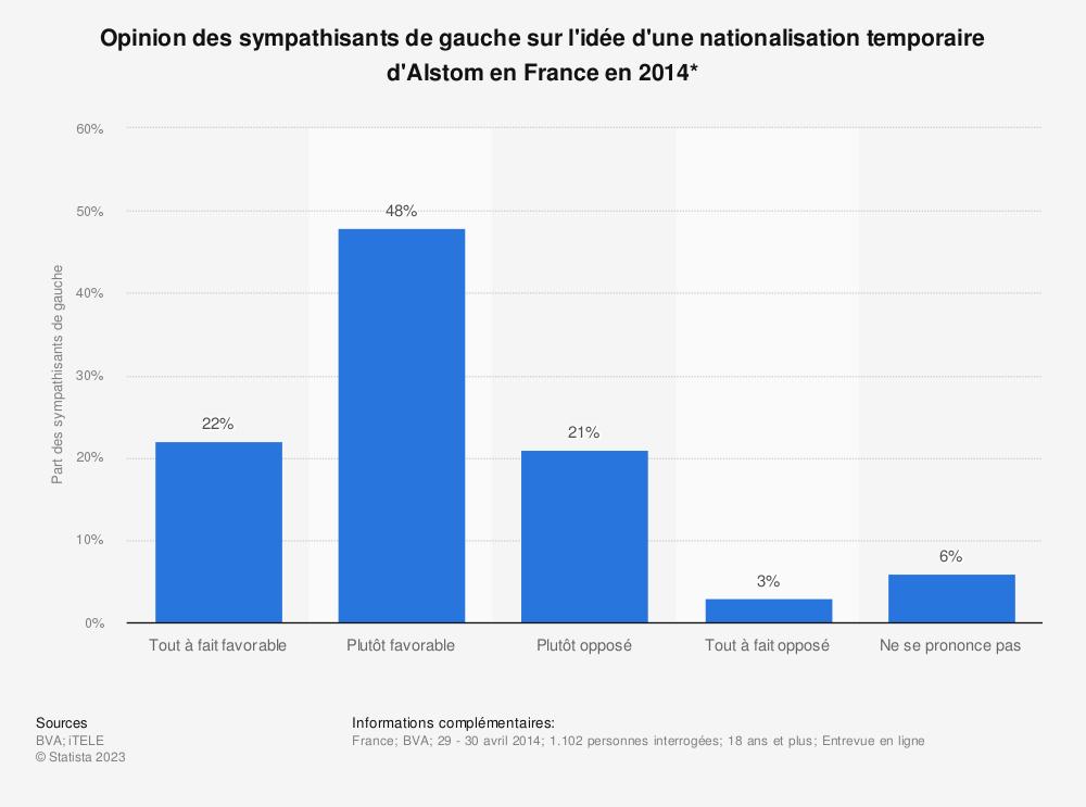 Statistique: Opinion des sympathisants de gauche sur l'idée d'une nationalisation temporaire d'Alstom en France en 2014* | Statista