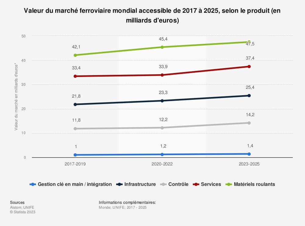Statistique: Valeur du marché ferroviaire mondial accessible de 2017 à 2025, selon le produit (en milliards d'euros)   Statista