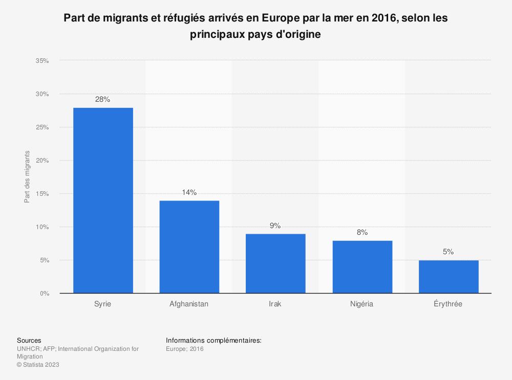 Statistique: Part de migrants et réfugiés arrivés en Europe par la mer en 2016, selon les principaux pays d'origine | Statista