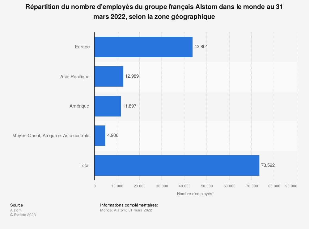 Statistique: Répartition du nombre d'employés du groupe français Alstom à l'échelle mondiale en 2018, par région | Statista