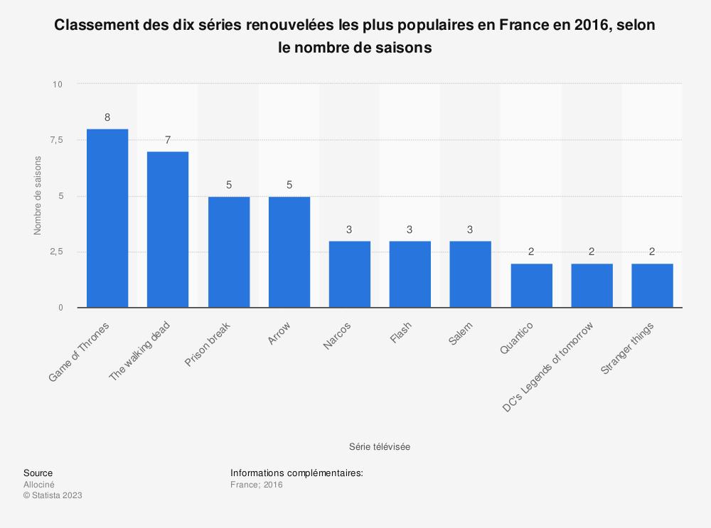 Statistique: Classement des dix séries renouvelées les plus populaires en France en 2016, selon le nombre de saisons | Statista