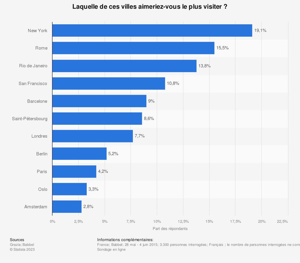 Statistique: Laquelle de ces villes aimeriez-vous le plus visiter? | Statista